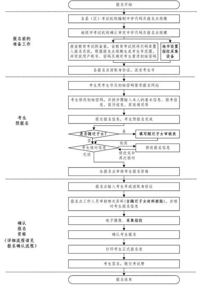广东省2017年高考报名12月1日开始,体检明年2月底前结束
