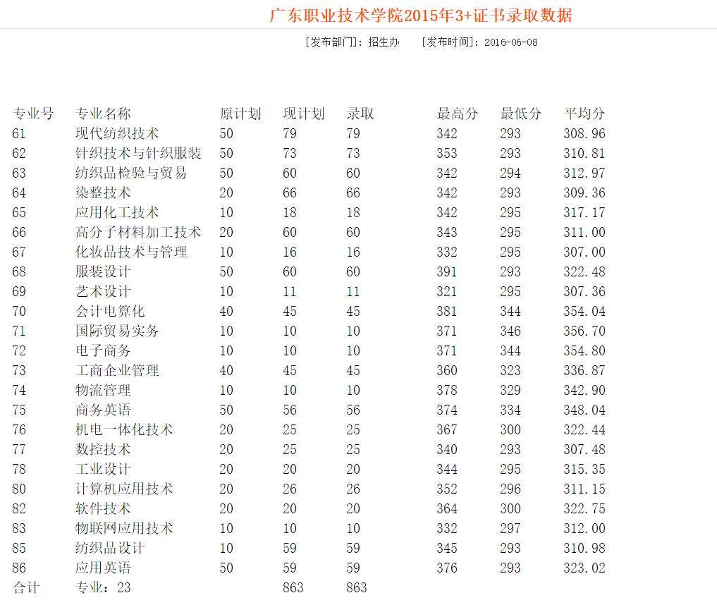 高职高考(3+证书)报考学校:广东职业技术学院(往年招生情况)