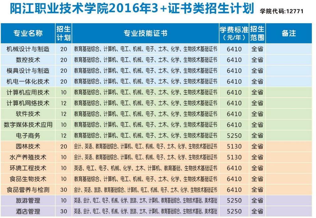 阳江职业技术学院_高职类高考(3+证书)报考指南