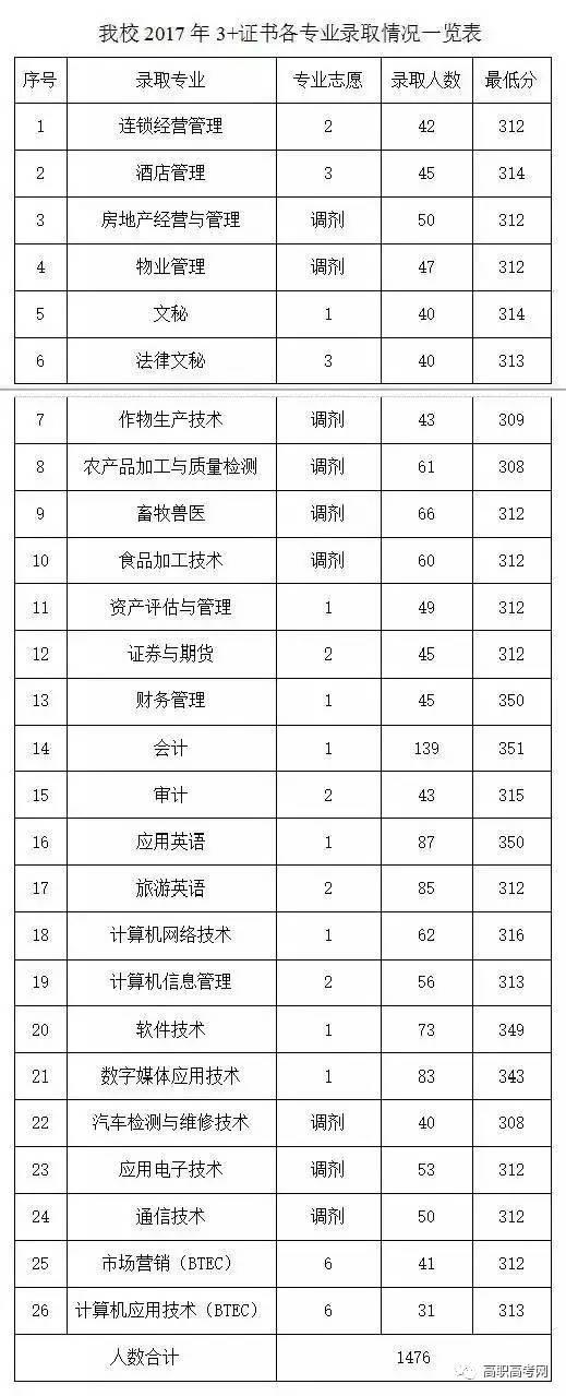广东农工商职业技术学院3+证书录取工作圆满结束,最低投档分308分