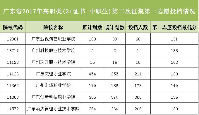 终于等到了!广东省2017年第三批专科第二次征集志愿第一次投档情况出炉