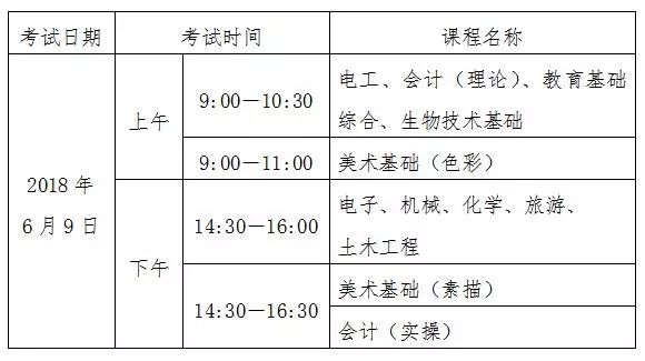 2018年高职高考技能证书《广东省中等职业技术教育专业技能课程考试》3月22号开始报考(附报名流程)