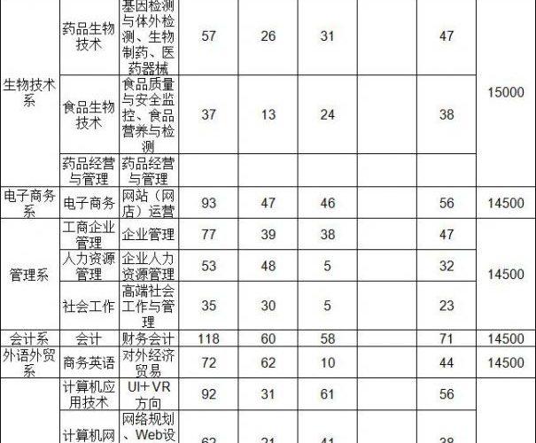 广东新安职业技术学院2019年高职高考3+证书招生计划