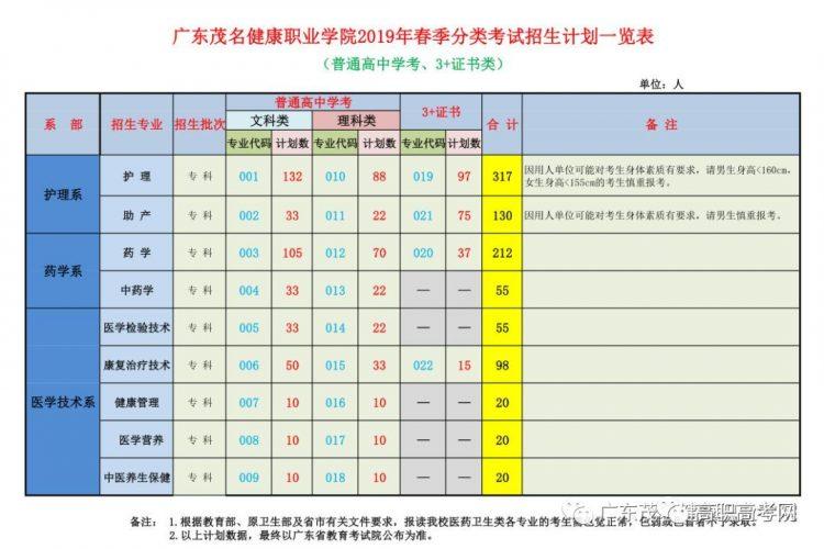 广东茂名健康职业学院2019年高职高考3+证书计划