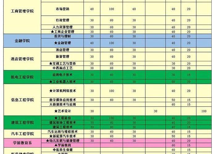 广州华商职业学院2019年3+证书招生计划