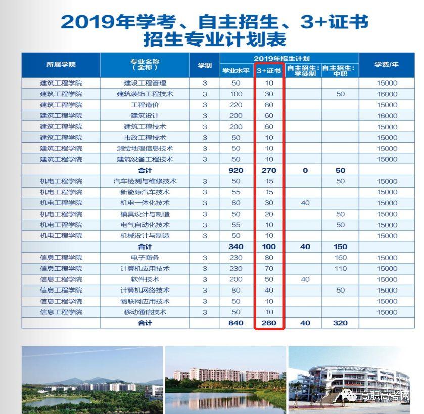 广州城建职业学院2019年高职高考3+证书招生计划