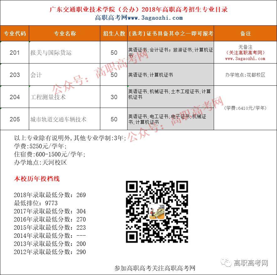 广东交通职业技术学院2019年高职高考3+证书招生计划