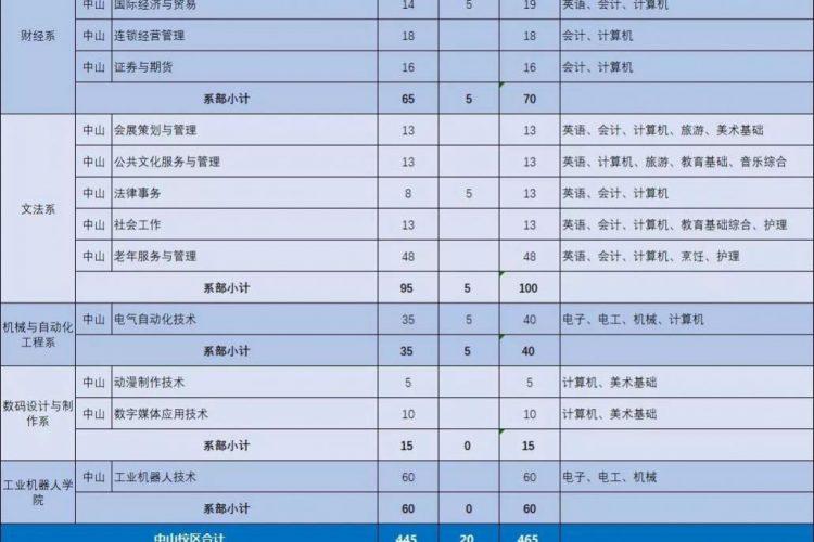 广东理工职业学院2019年3+证书招生计划(含对应证书)