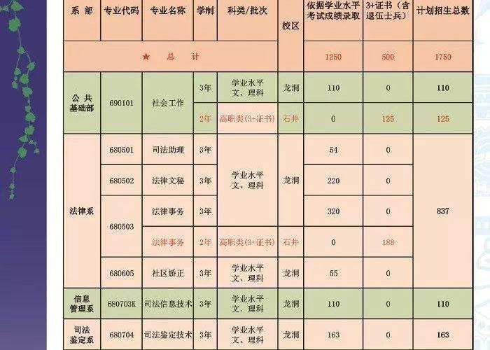 """广东司法警察学院2019年高职高考""""3+证书""""招生计划"""