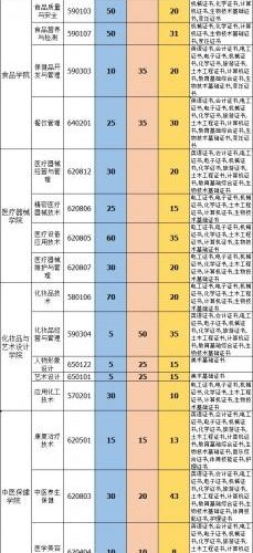"""广东食品药品职业学院2019年高职高考""""3+证书""""招生计划"""